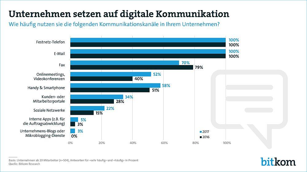 Unternehmen nutzen zunehmend digitale Kommunikation. Der hohe Wert für das Fax verwundert etwas... (Grafik: bitkom)